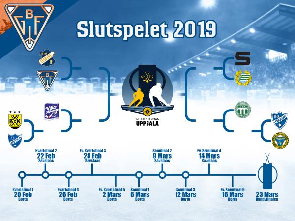 Slutspelet, kvartsfinaler 2019